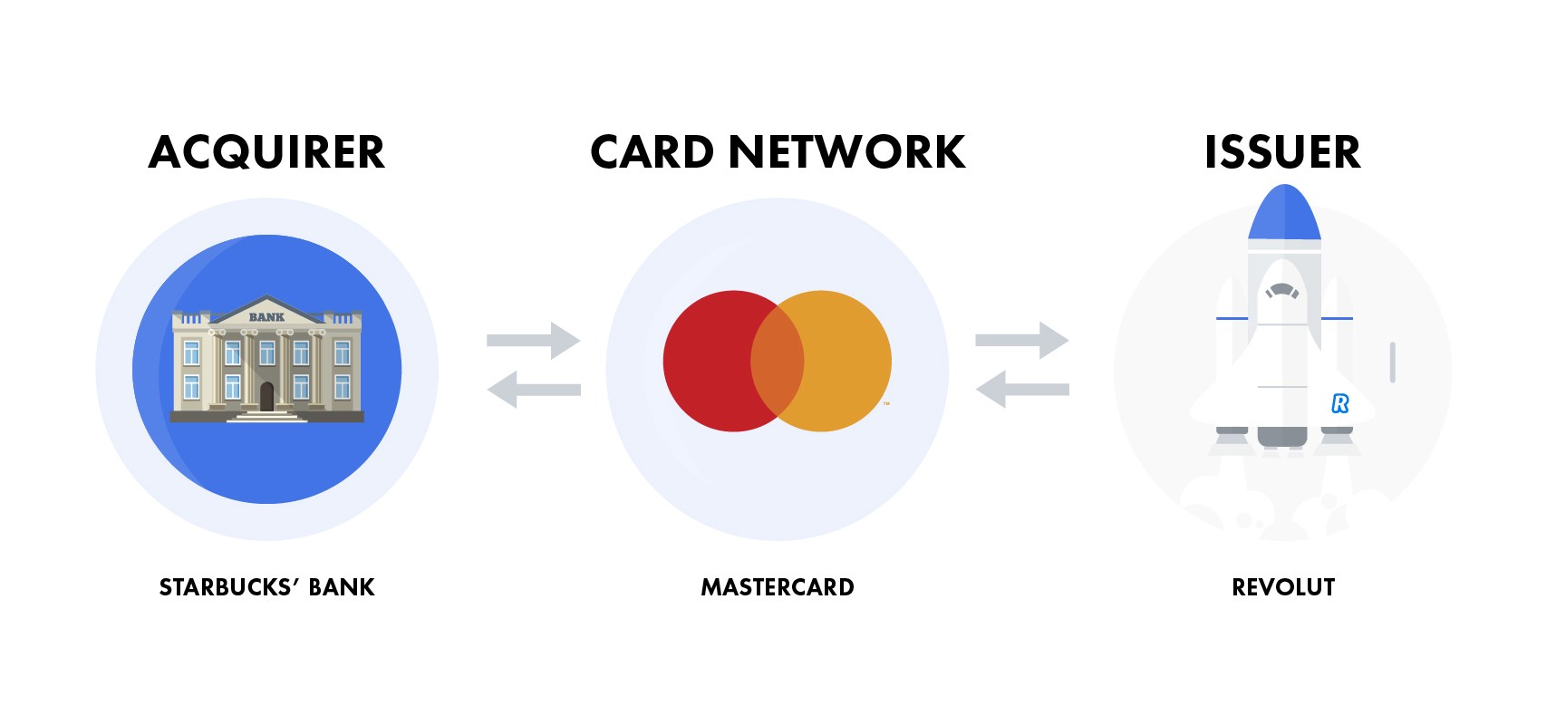 acquirer-card-network-issuer