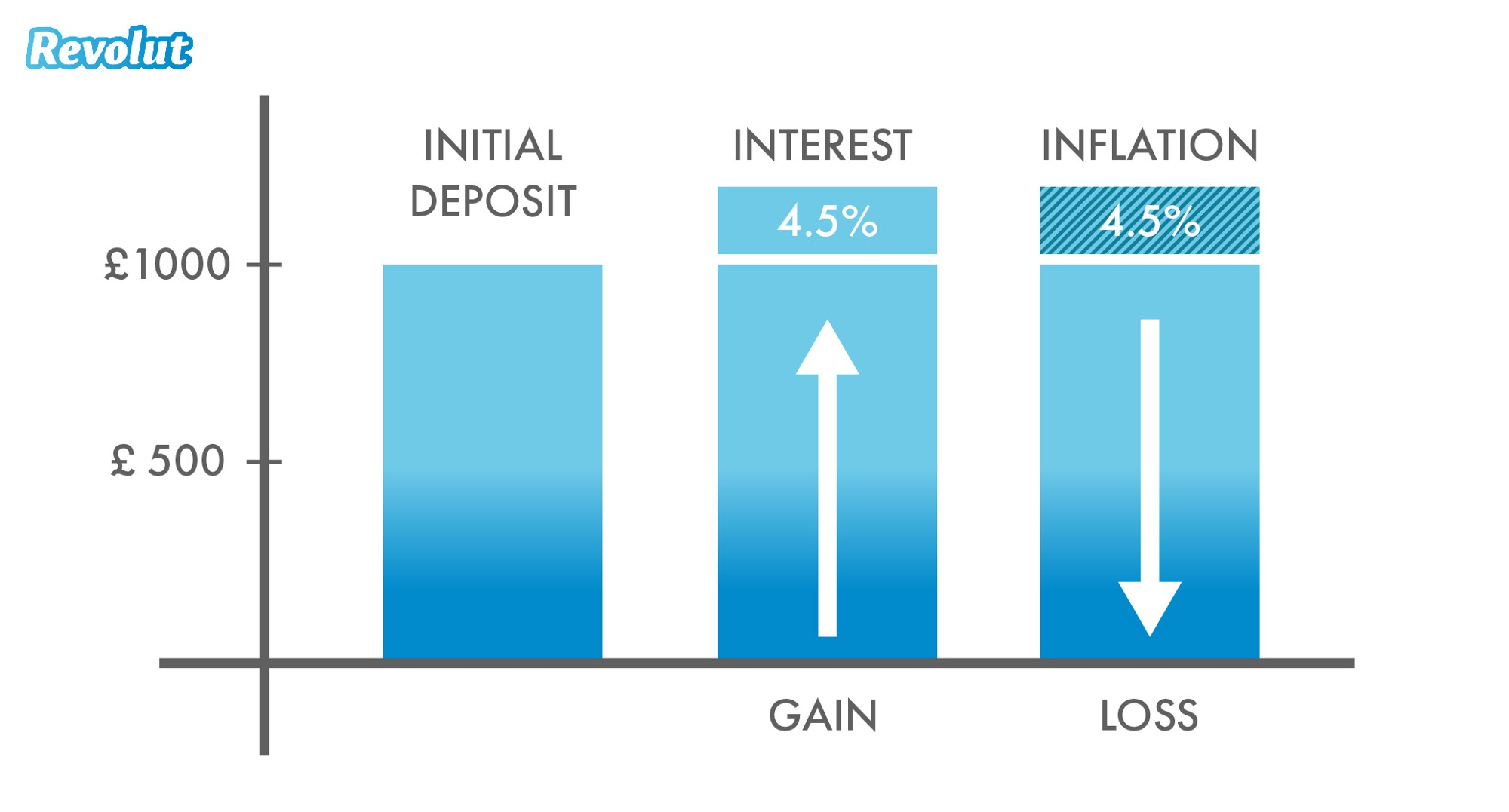 What is inflation: Effect of interest and inflation