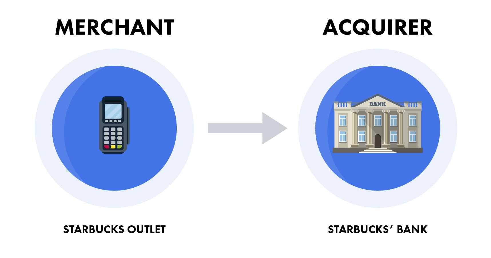 transaction-merchant-acquirer