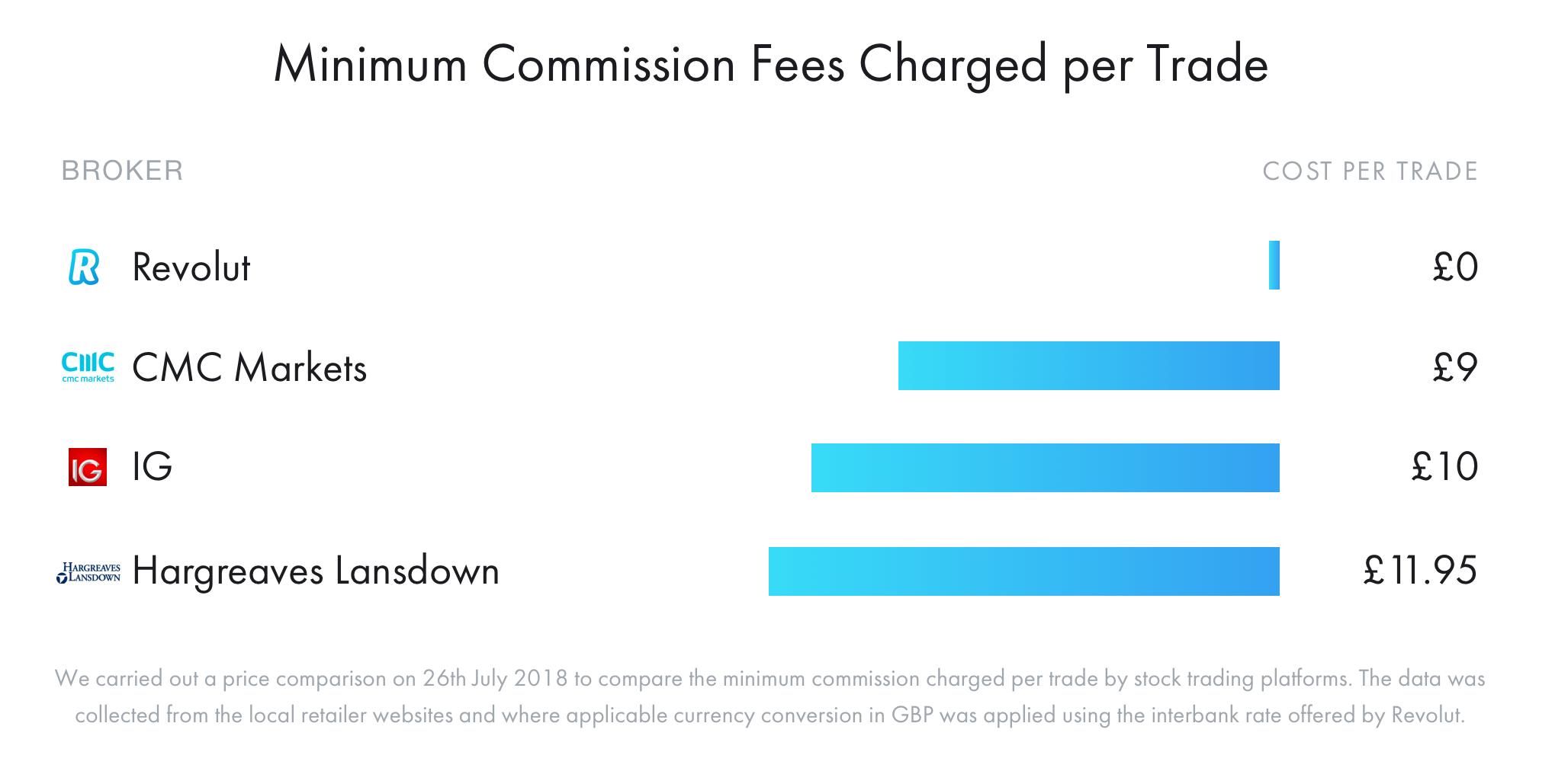 Trading-Price-Comparison